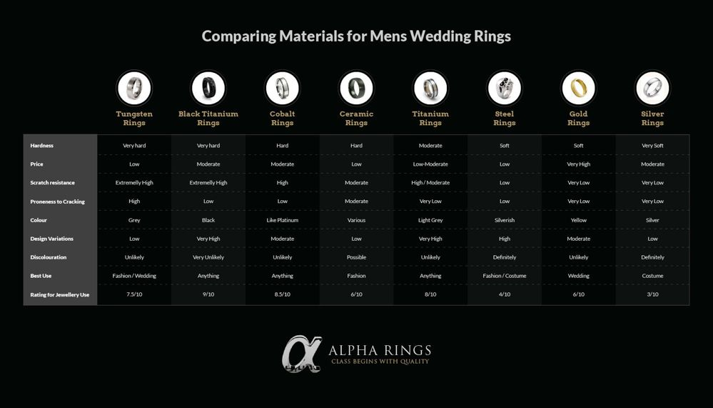 Comparing types of materials for mens wedding rings Alpha Rings